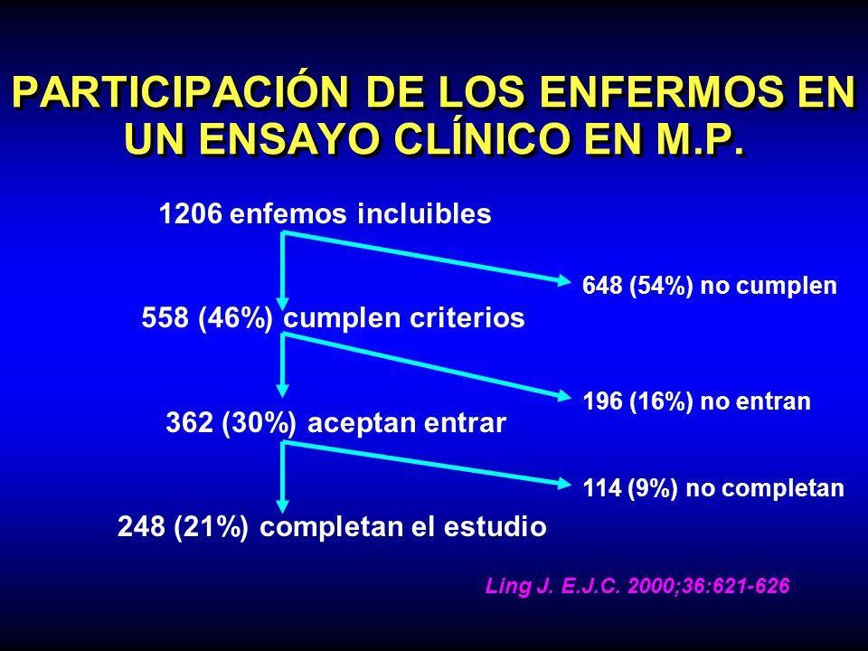 PARTICIPACIÓN DE LOS ENFERMOS EN UN ENSAYO CLÍNICO EN M.P. 1206 enfemos incluibles 558 (46%) cumplen criterios 362 (30%) aceptan entrar 248 (21%) comp