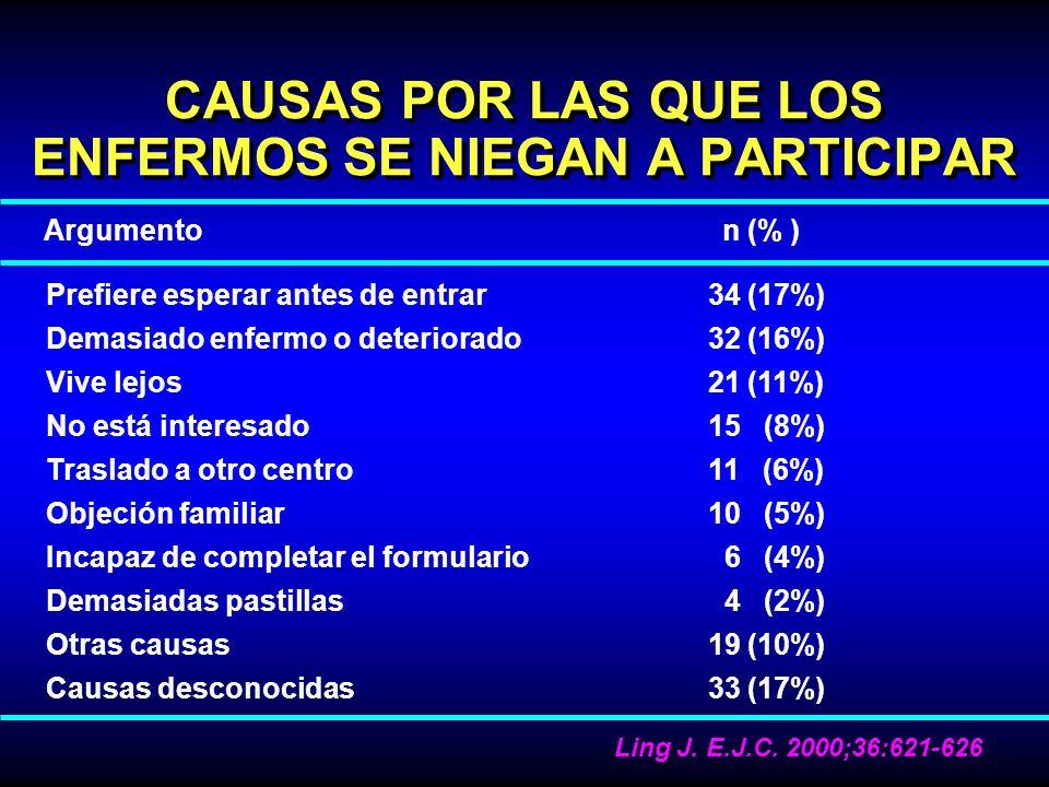 CAUSAS POR LAS QUE LOS ENFERMOS SE NIEGAN A PARTICIPAR Argumento n (% ) Prefiere esperar antes de entrar 34 (17%) Demasiado enfermo o deteriorado 32 (