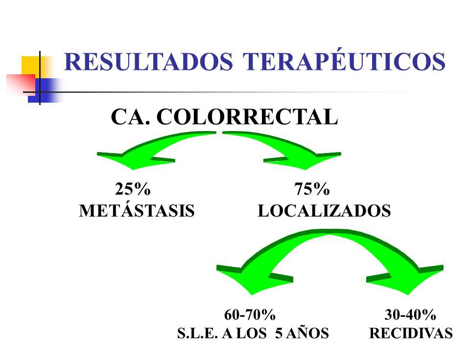 CA. COLORRECTAL 25% 75% METÁSTASIS LOCALIZADOS RESULTADOS TERAPÉUTICOS 60-70% 30-40% S.L.E. A LOS 5 AÑOS RECIDIVAS