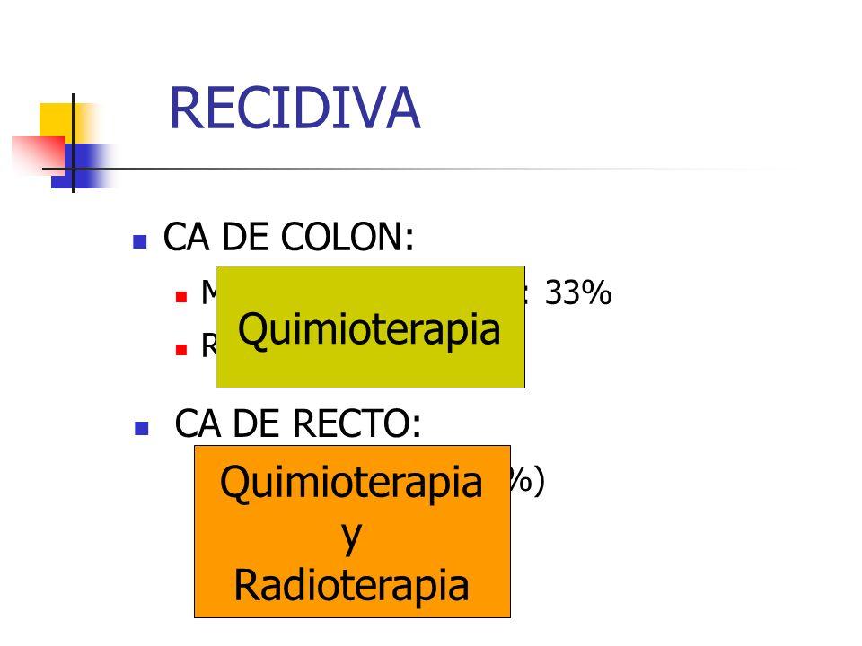 RECIDIVA CA DE COLON: Metástasis a distancia: 33% Recidiva local: 3-12% CA DE RECTO: Recidiva local (25-50%) B2: 25-30% C: 40-80% Quimioterapia y Radi