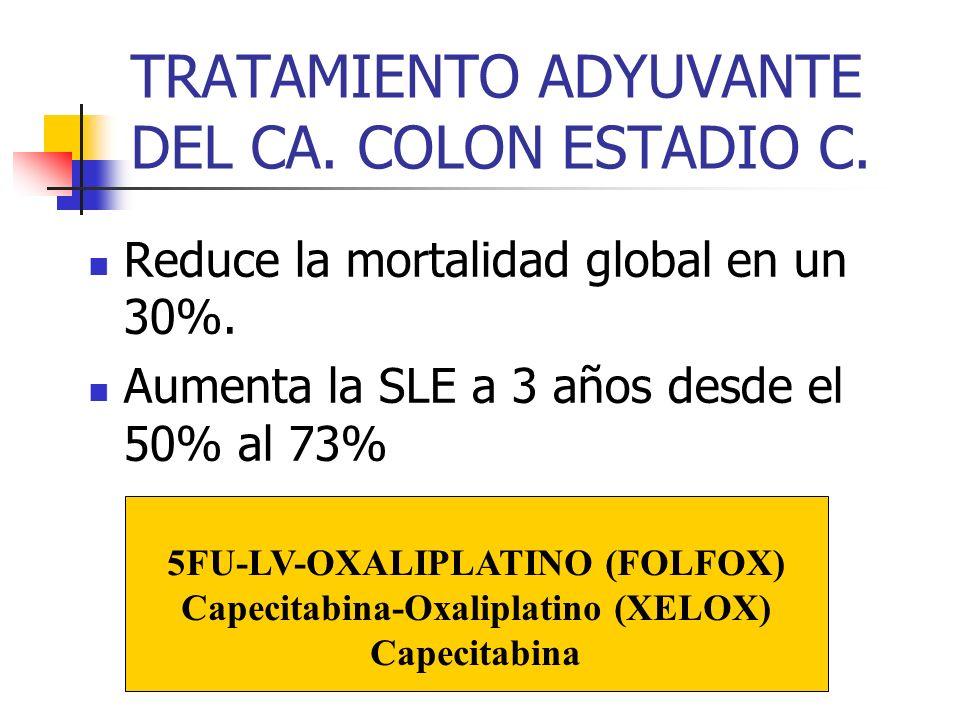 TRATAMIENTO ADYUVANTE DEL CA. COLON ESTADIO C. Reduce la mortalidad global en un 30%. Aumenta la SLE a 3 años desde el 50% al 73% 5FU-LV-OXALIPLATINO