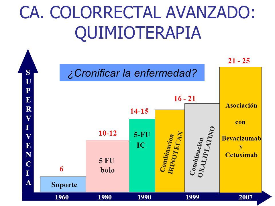 CA. COLORRECTAL AVANZADO: QUIMIOTERAPIA Soporte 5 FU bolo 5-FU IC Combinacion IRINOTECAN Combinación OXALIPLATINO Asociación con Bevacizumab y Cetuxim