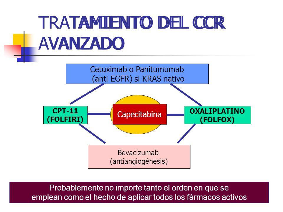 TRATAMIENTO DEL CCR AVANZADO 5FU-LV CPT-11 (FOLFIRI) OXALIPLATINO (FOLFOX) Capecitabina Bevacizumab (antiangiogénesis) Probablemente no importe tanto