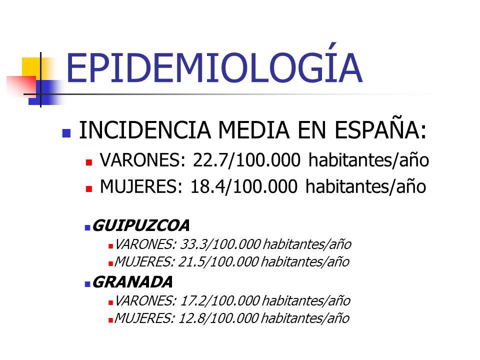 EPIDEMIOLOGÍA INCIDENCIA MEDIA EN ESPAÑA: VARONES: 22.7/100.000 habitantes/año MUJERES: 18.4/100.000 habitantes/año GUIPUZCOA VARONES: 33.3/100.000 ha