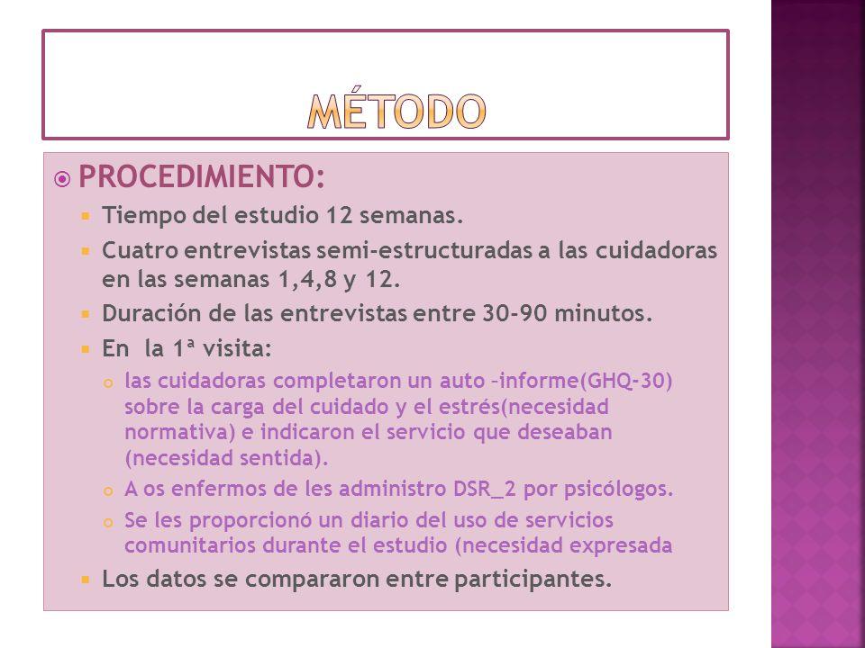PROCEDIMIENTO: Tiempo del estudio 12 semanas. Cuatro entrevistas semi-estructuradas a las cuidadoras en las semanas 1,4,8 y 12. Duración de las entrev