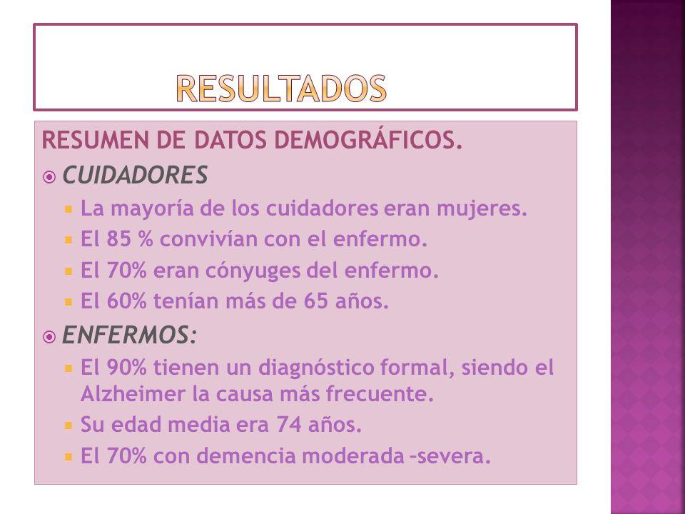 RESUMEN DE DATOS DEMOGRÁFICOS. CUIDADORES La mayoría de los cuidadores eran mujeres. El 85 % convivían con el enfermo. El 70% eran cónyuges del enferm