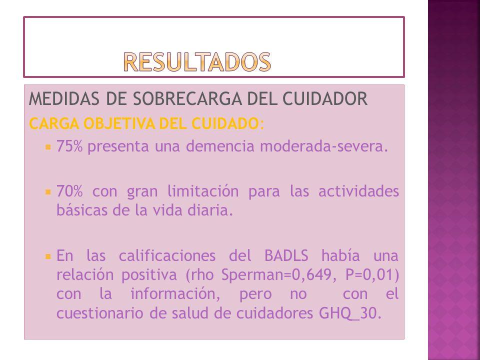 MEDIDAS DE SOBRECARGA DEL CUIDADOR CARGA OBJETIVA DEL CUIDADO: 75% presenta una demencia moderada-severa. 70% con gran limitación para las actividades