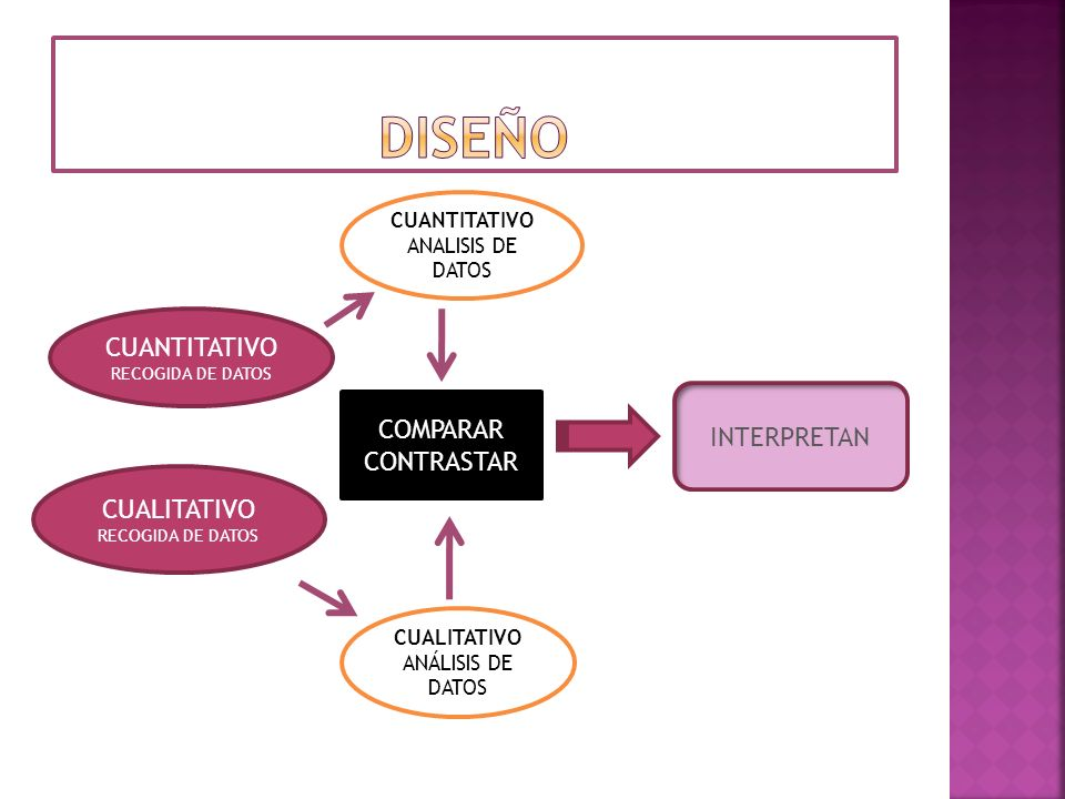 CUANTITATIVO RECOGIDA DE DATOS CUALITATIVO RECOGIDA DE DATOS CUANTITATIVO ANALISIS DE DATOS CUALITATIVO ANÁLISIS DE DATOS COMPARAR CONTRASTAR INTERPRE