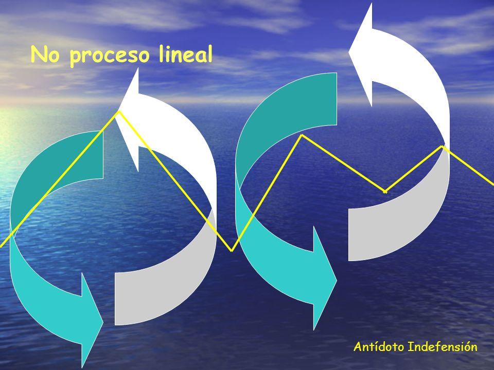 No proceso lineal Antídoto Indefensión