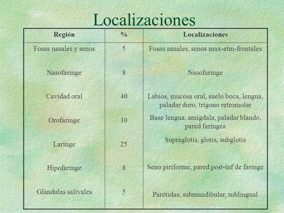 Localizaciones Región%Localizaciones Fosas nasales y senos Nasofaringe Cavidad oral Orofaringe Laringe Hipofaringe Glándulas salivales 5 8 40 10 25 8