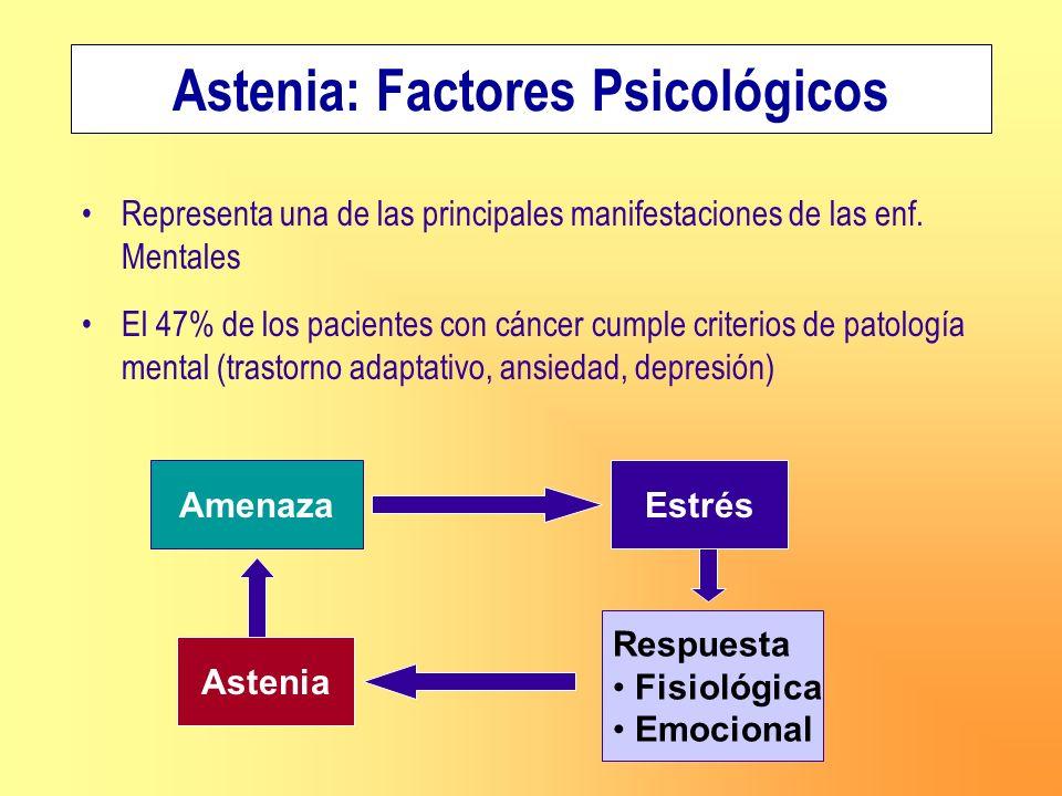 Representa una de las principales manifestaciones de las enf. Mentales El 47% de los pacientes con cáncer cumple criterios de patología mental (trasto
