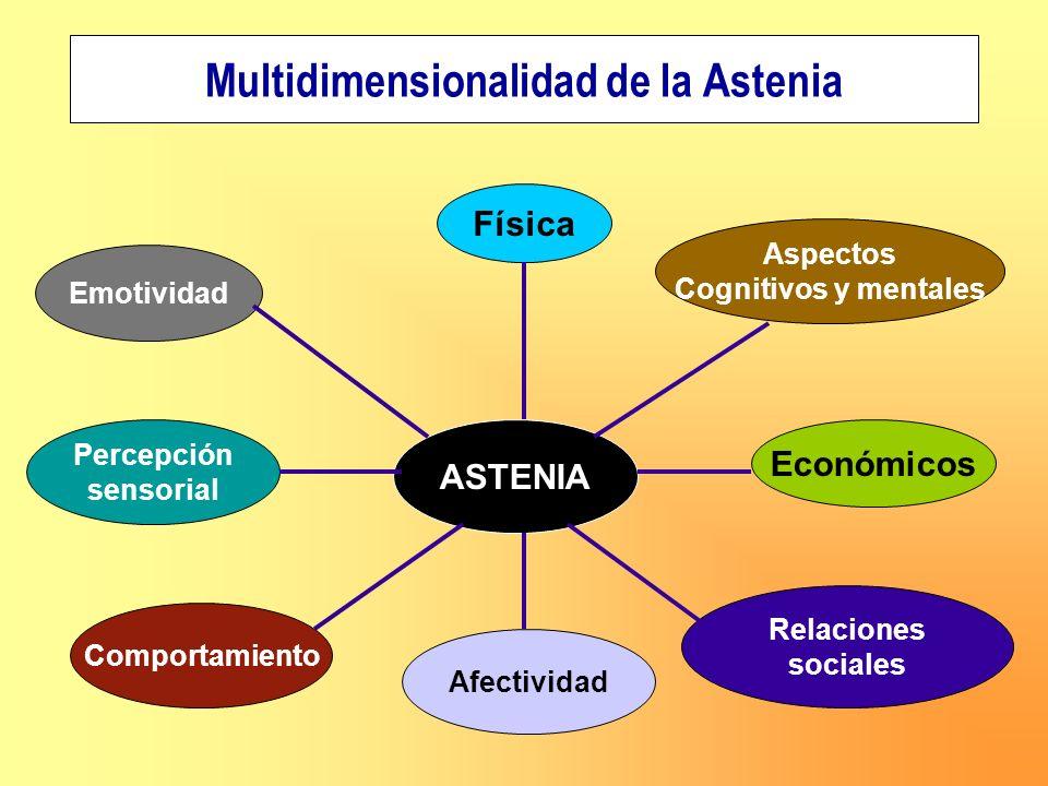 Multidimensionalidad de la Astenia ASTENIA Percepción sensorial Emotividad Física Comportamiento Relaciones sociales Aspectos Cognitivos y mentales Ec