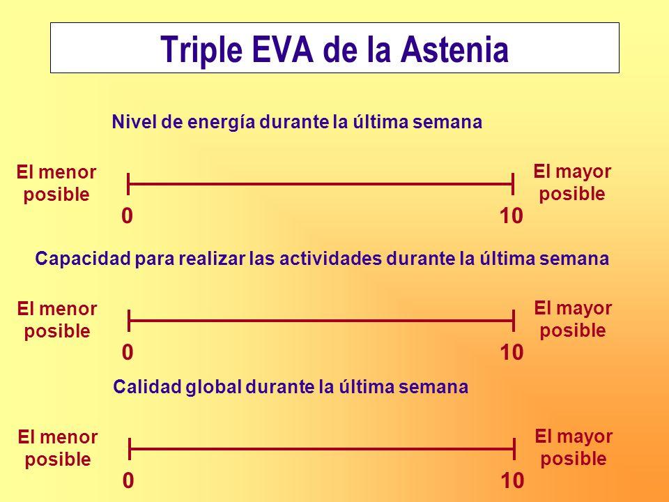 Triple EVA de la Astenia Nivel de energía durante la última semana 0 10 El menor posible El mayor posible Capacidad para realizar las actividades dura