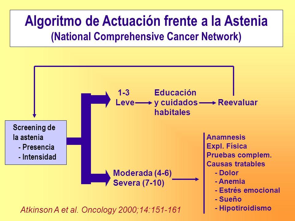 Algoritmo de Actuación frente a la Astenia (National Comprehensive Cancer Network) Screening de la astenia - Presencia - Intensidad 1-3 Educación Leve
