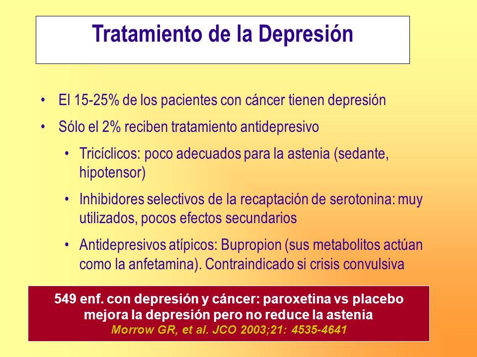 Tratamiento de la Depresión El 15-25% de los pacientes con cáncer tienen depresión Sólo el 2% reciben tratamiento antidepresivo Tricíclicos: poco adec