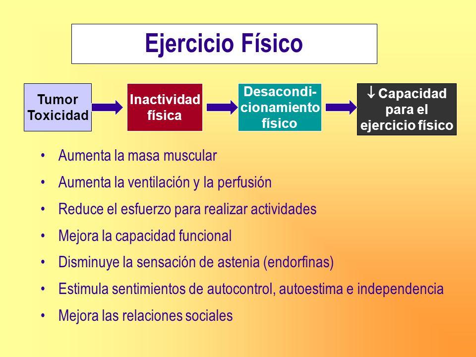 Ejercicio Físico Tumor Toxicidad Inactividad física Desacondi- cionamiento físico Capacidad para el ejercicio físico Aumenta la masa muscular Aumenta