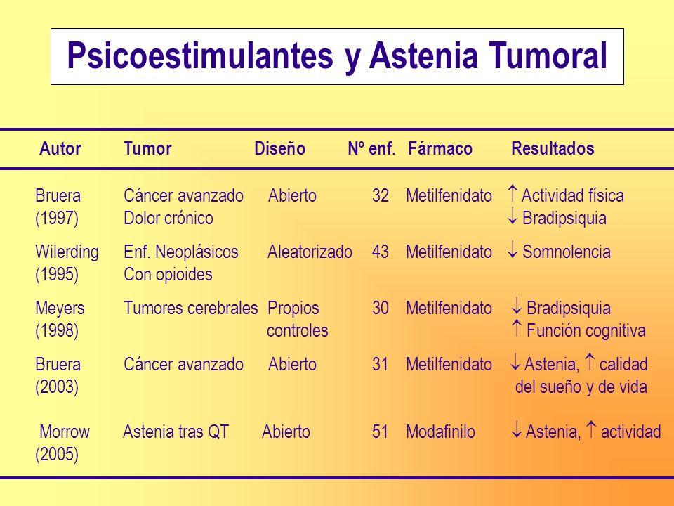 Psicoestimulantes y Astenia Tumoral Bruera Cáncer avanzado Abierto32 Metilfenidato Actividad física (1997) Dolor crónico Bradipsiquia Wilerding Enf. N