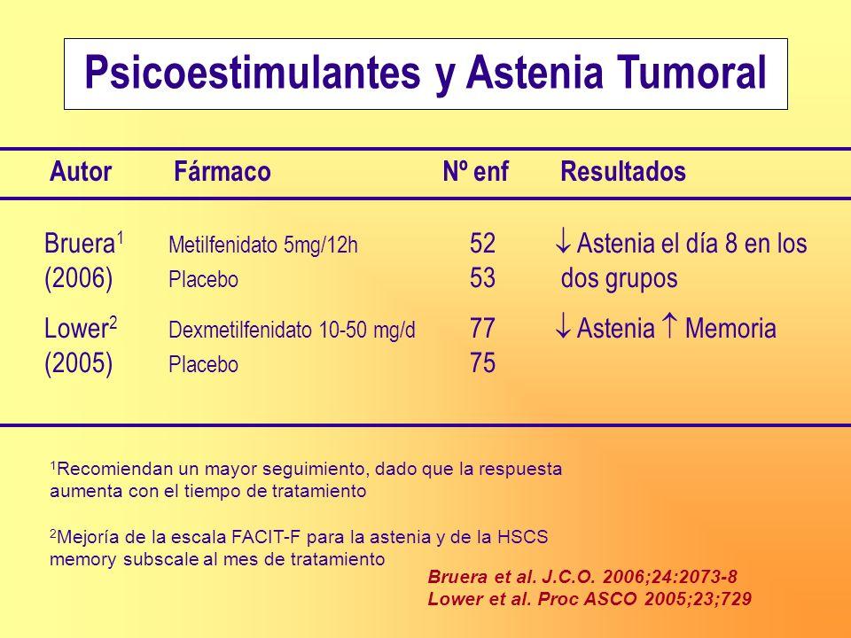 Psicoestimulantes y Astenia Tumoral Bruera 1 Metilfenidato 5mg/12h 52 Astenia el día 8 en los (2006) Placebo 53 dos grupos Lower 2 Dexmetilfenidato 10