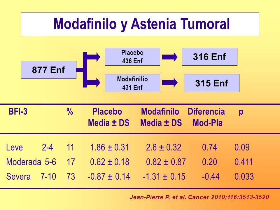 Modafinilo y Astenia Tumoral Leve 2-4 111.86 ± 0.312.6 ± 0.320.74 0.09 Moderada 5-6 170.62 ± 0.180.82 ± 0.870.20 0.411 Severa 7-10 73 -0.87 ± 0.14 -1.