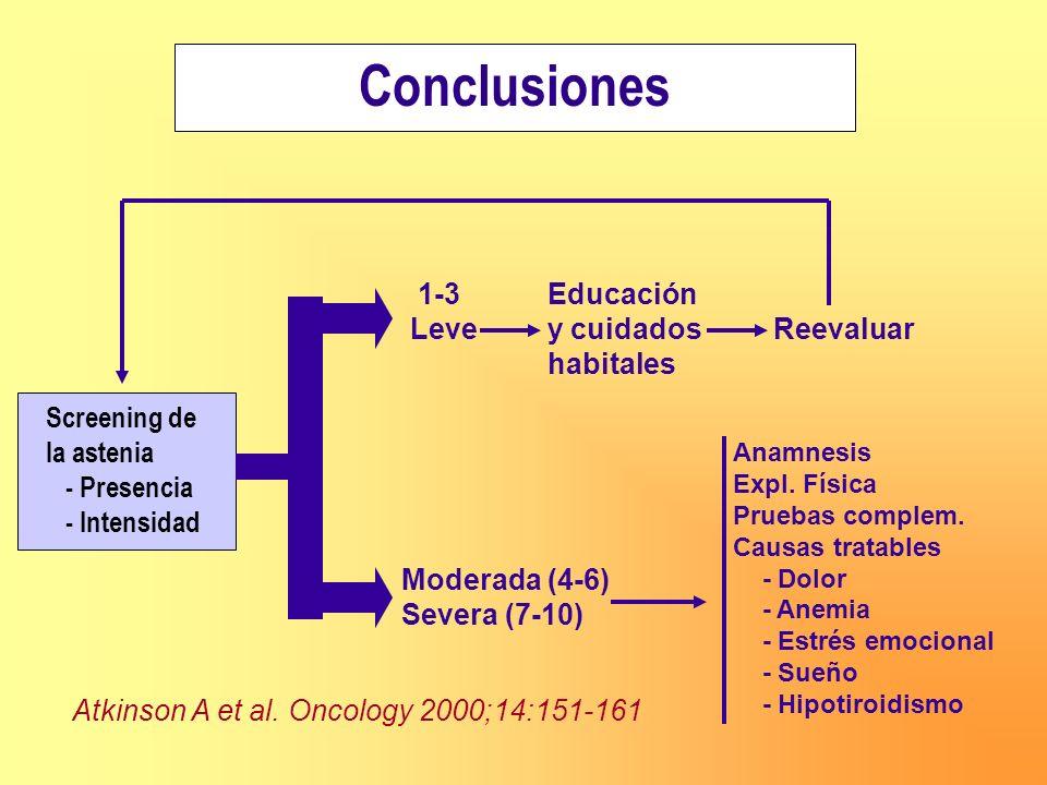 Conclusiones Screening de la astenia - Presencia - Intensidad 1-3 Educación Leve y cuidados Reevaluar habitales Moderada (4-6) Severa (7-10) Anamnesis
