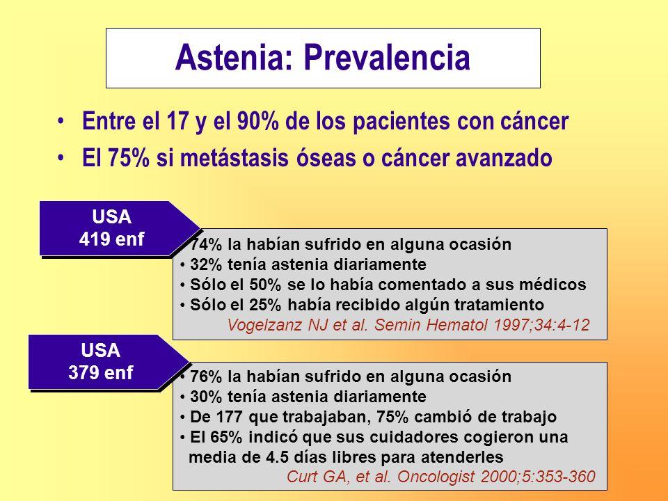 Astenia : Prevalencia Prevalencia del 42% Se relaciona con: Anemia Dolor Alteraciones del sueño Alteraciones hidroelectrolitos Insuficiencia respiratoria 710 enf España (ASTHENOS) Carulla J et al.
