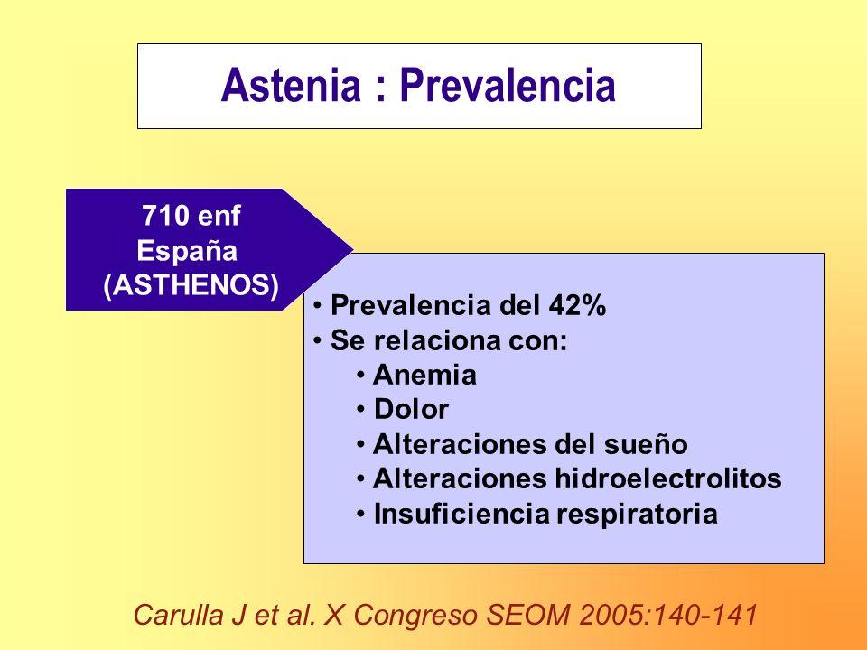 Astenia : Prevalencia Prevalencia del 42% Se relaciona con: Anemia Dolor Alteraciones del sueño Alteraciones hidroelectrolitos Insuficiencia respirato