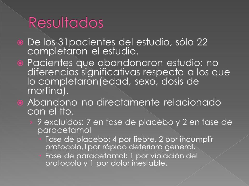De los 31pacientes del estudio, sólo 22 completaron el estudio. Pacientes que abandonaron estudio: no diferencias significativas respecto a los que lo