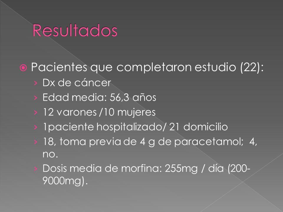 Pacientes que completaron estudio (22): Dx de cáncer Edad media: 56,3 años 12 varones /10 mujeres 1paciente hospitalizado/ 21 domicilio 18, toma previ