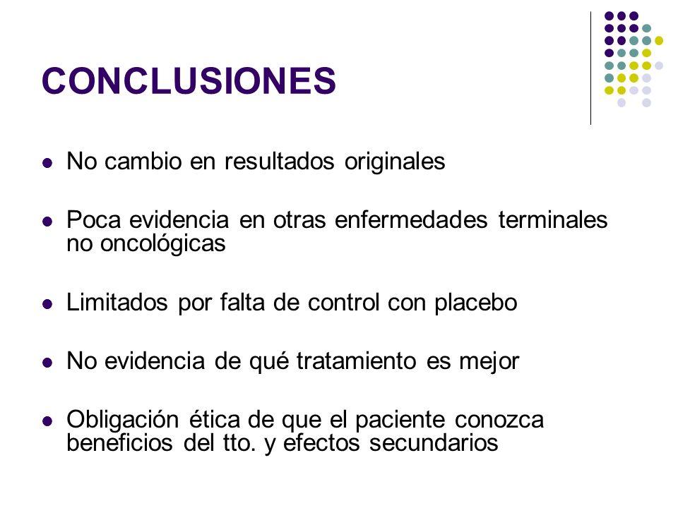 CONCLUSIONES No cambio en resultados originales Poca evidencia en otras enfermedades terminales no oncológicas Limitados por falta de control con plac