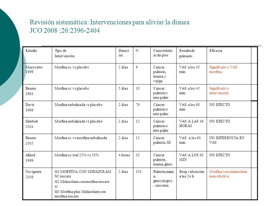 EstudioTipo de Intervención Duraci ón NCaracteristic as de ptes Resultado primario Eficacia Mazocatto 1999 Morfina sc vs placebo2 días9Cáncer pulmón,
