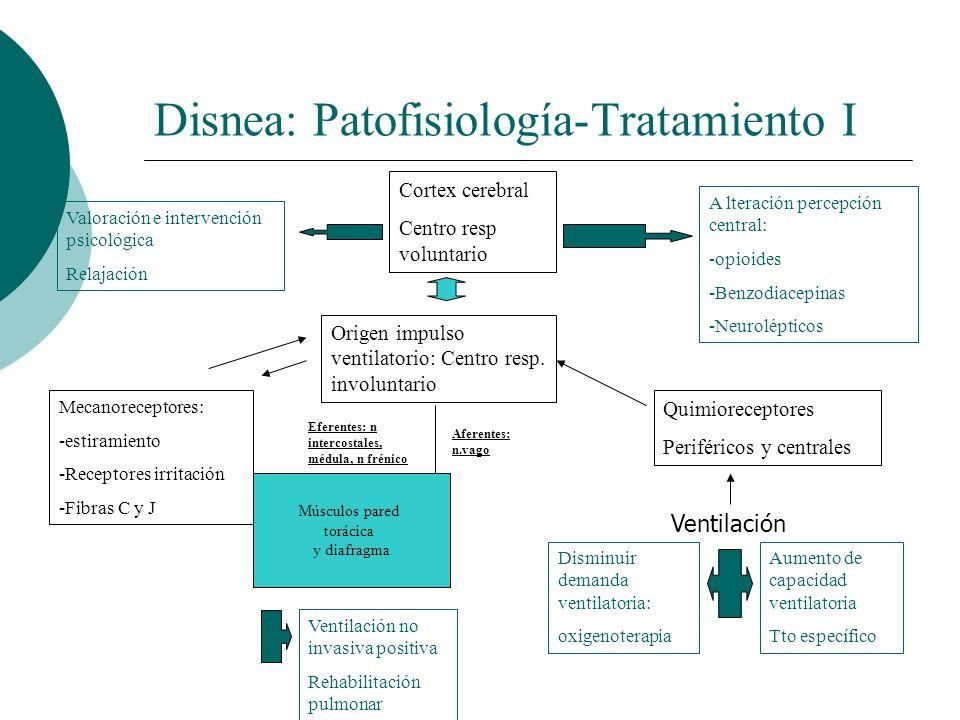 Disnea: Patofisiología-Tratamiento I Cortex cerebral Centro resp voluntario Origen impulso ventilatorio: Centro resp. involuntario Mecanoreceptores: -