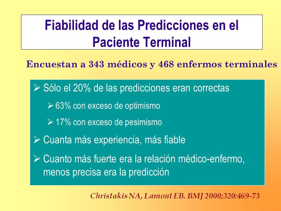 Fiabilidad de las Predicciones en el Paciente Terminal Sólo el 20% de las predicciones eran correctas 63% con exceso de optimismo 17% con exceso de pe