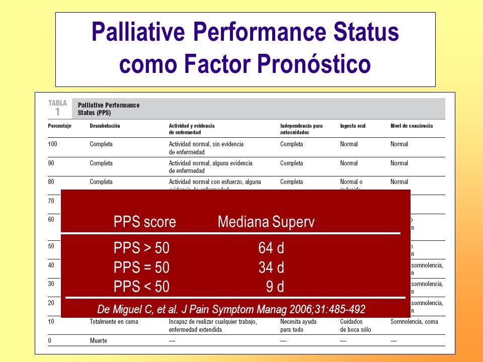 Palliative Performance Status como Factor Pronóstico PPS score Mediana Superv PPS > 5064 d PPS = 5034 d PPS < 50 9 d De Miguel C, et al. J Pain Sympto