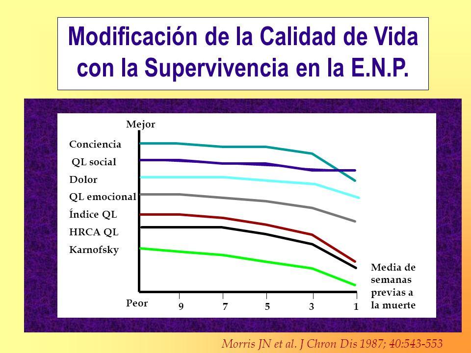 Modificación de la Calidad de Vida con la Supervivencia en la E.N.P. Morris JN et al. J Chron Dis 1987; 40:543-553 Mejor Peor Conciencia QL social Dol