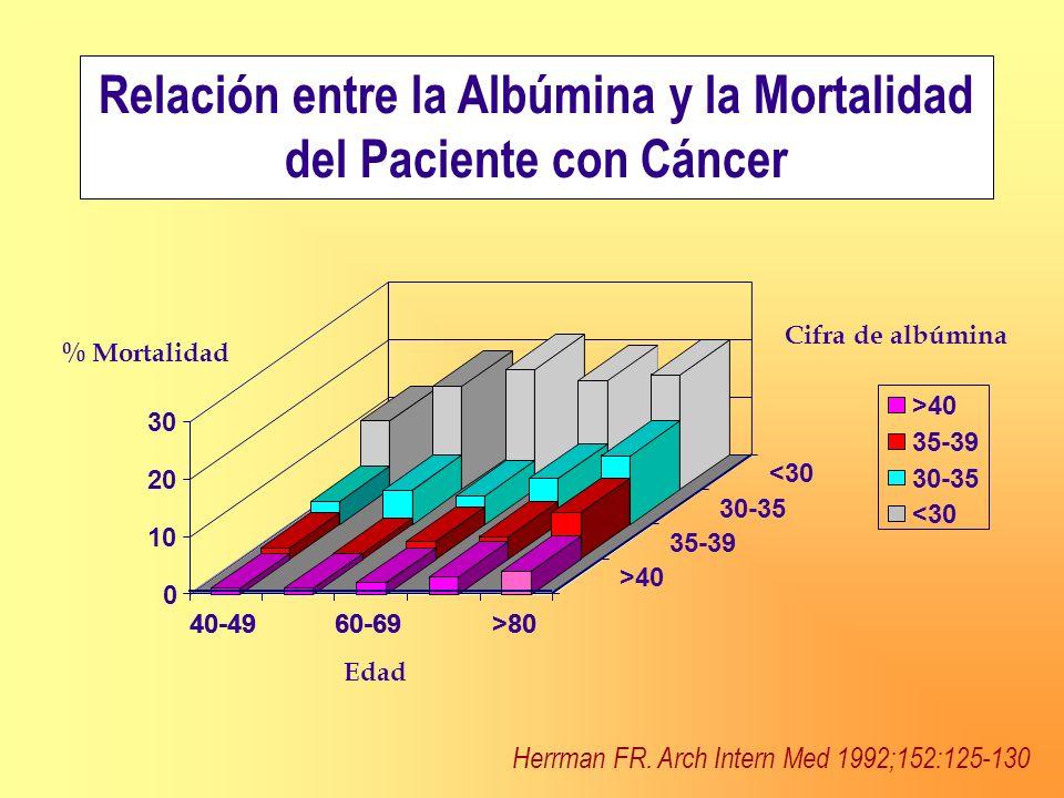 Relación entre la Albúmina y la Mortalidad del Paciente con Cáncer Herrman FR. Arch Intern Med 1992;152:125-130