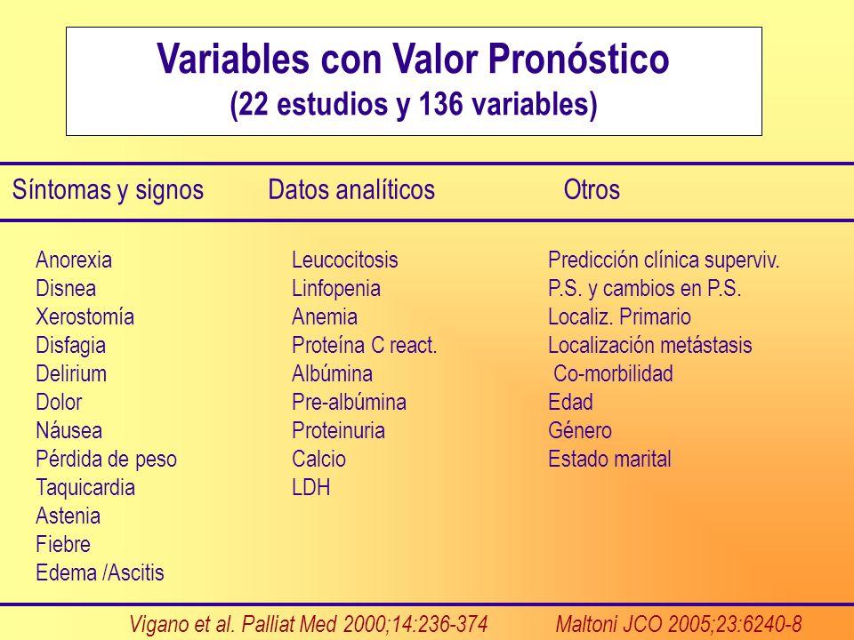 Variables con Valor Pronóstico (22 estudios y 136 variables) Síntomas y signosDatos analíticos Otros AnorexiaLeucocitosis Predicción clínica superviv.