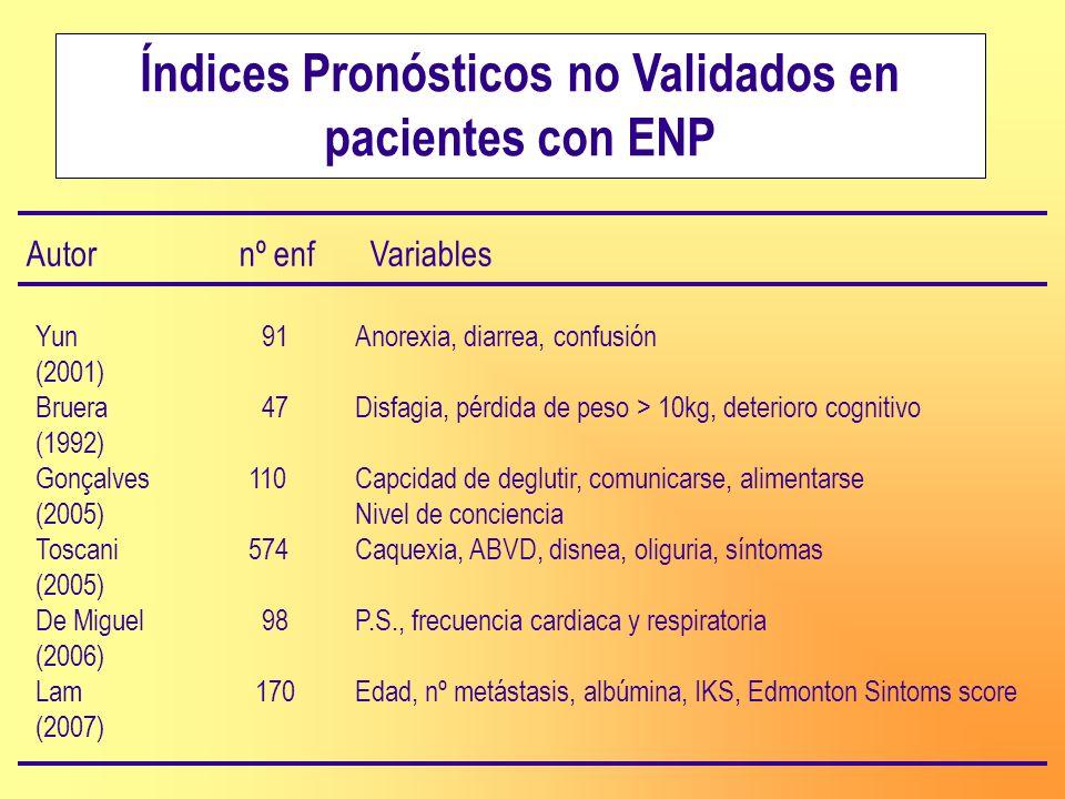 Índices Pronósticos no Validados en pacientes con ENP Autornº enf Variables Yun 91Anorexia, diarrea, confusión (2001) Bruera 47Disfagia, pérdida de pe