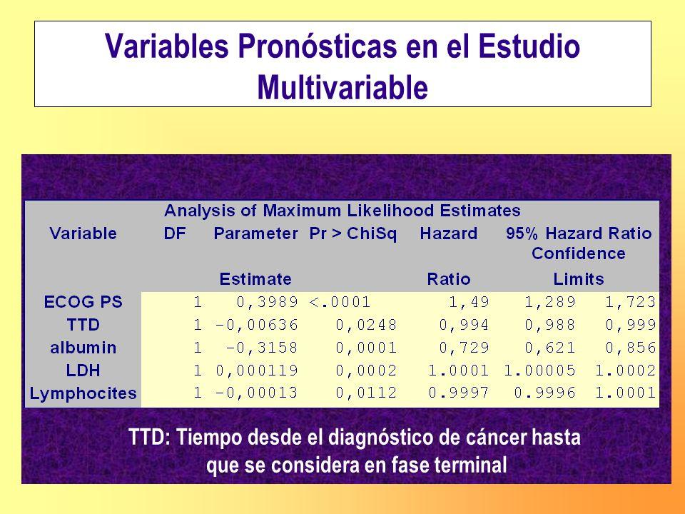 Variables Pronósticas en el Estudio Multivariable TTD: Tiempo desde el diagnóstico de cáncer hasta que se considera en fase terminal