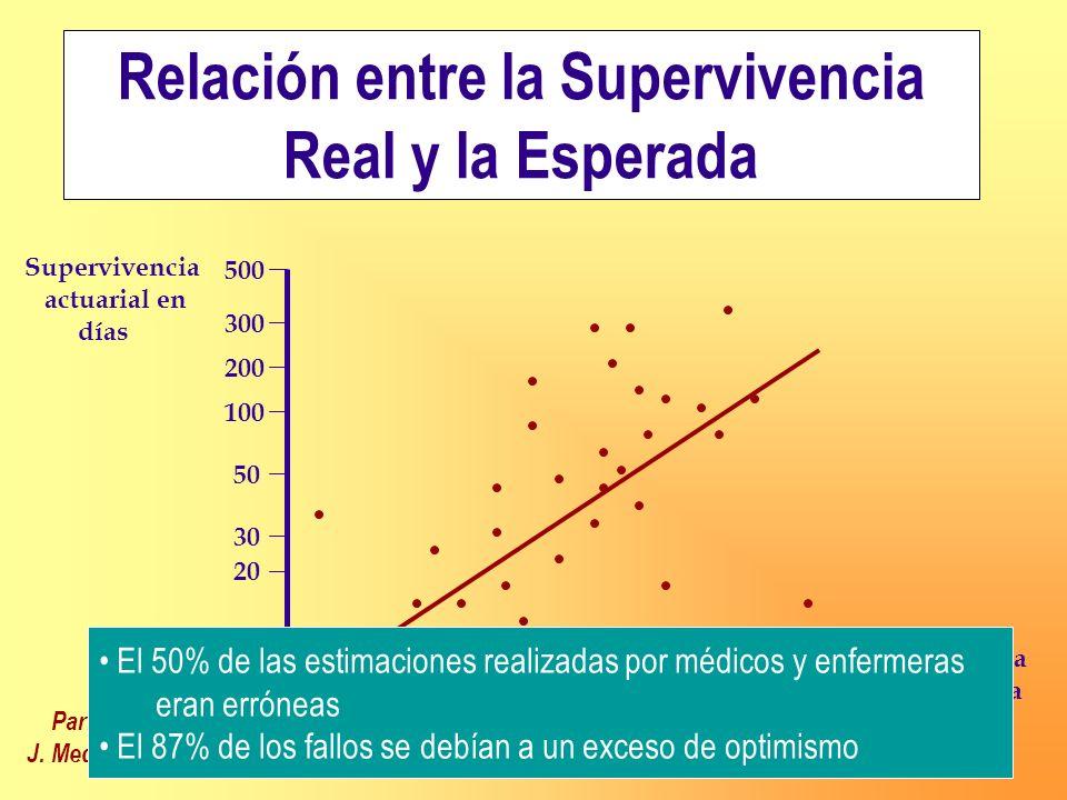500 5 10 20 30 50 100 200 300 500 300 200 100 50 30 20 10 5 Supervivencia actuarial en días Supervivencia pronosticada en días Parkes CM. Br. J. Med.