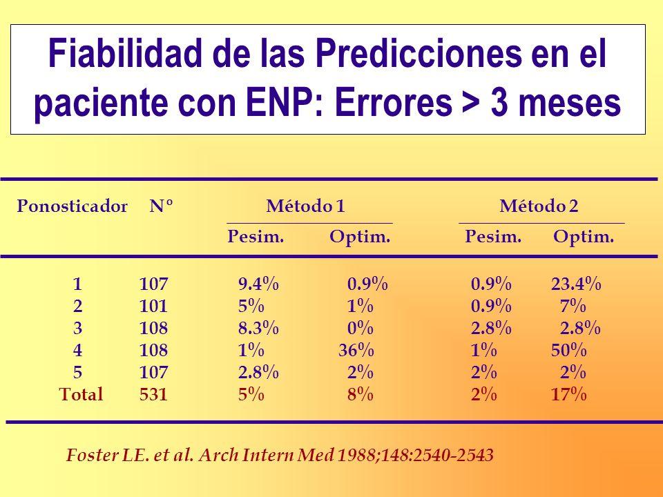 PonosticadorNº Método 1 Método 2 Pesim. Optim. Pesim. Optim. 1107 9.4% 0.9%0.9% 23.4% 2101 5% 1%0.9% 7% 3108 8.3% 0%2.8% 2.8% 4108 1% 36%1% 50% 5107 2
