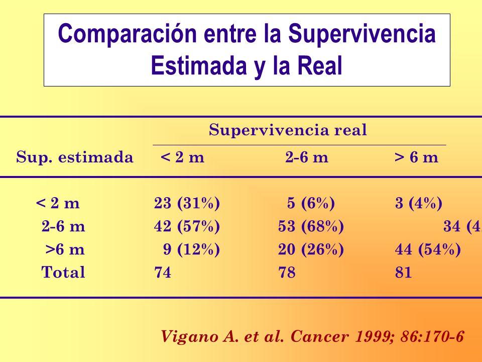 Comparación entre la Supervivencia Estimada y la Real Supervivencia real Sup. estimada 6 m < 2 m23 (31%) 5 (6%)3 (4%) 2-6 m42 (57%) 53 (68%) 34 (42%)