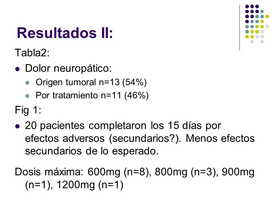 Resultados II: Tabla2: Dolor neuropático: Origen tumoral n=13 (54%) Por tratamiento n=11 (46%) Fig 1: 20 pacientes completaron los 15 días por efectos