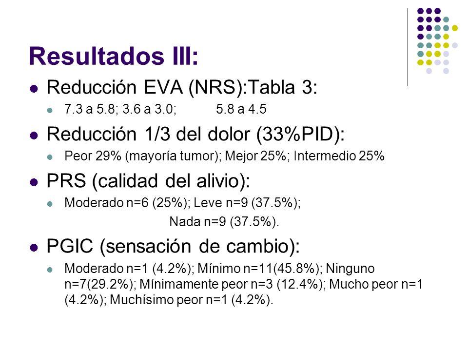 Resultados III: Reducción EVA (NRS):Tabla 3: 7.3 a 5.8; 3.6 a 3.0; 5.8 a 4.5 Reducción 1/3 del dolor (33%PID): Peor 29% (mayoría tumor); Mejor 25%; In