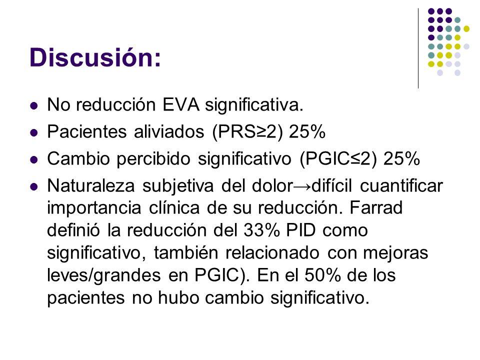 Discusión: No reducción EVA significativa. Pacientes aliviados (PRS2) 25% Cambio percibido significativo (PGIC2) 25% Naturaleza subjetiva del dolordif