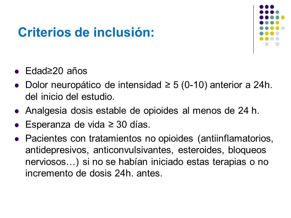 Criterios de inclusión: Edad20 años Dolor neuropático de intensidad 5 (0-10) anterior a 24h. del inicio del estudio. Analgesia dosis estable de opioid