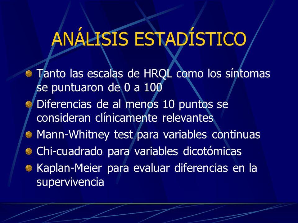 ANÁLISIS ESTADÍSTICO Tanto las escalas de HRQL como los síntomas se puntuaron de 0 a 100 Diferencias de al menos 10 puntos se consideran clínicamente relevantes Mann-Whitney test para variables continuas Chi-cuadrado para variables dicotómicas Kaplan-Meier para evaluar diferencias en la supervivencia