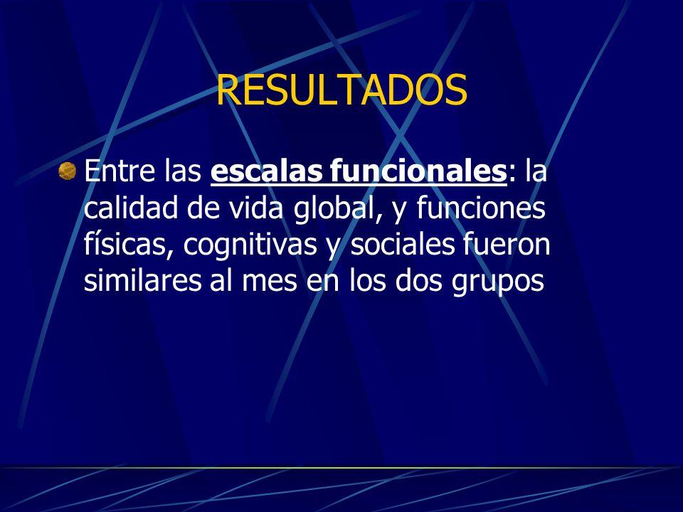 Entre las escalas funcionales: la calidad de vida global, y funciones físicas, cognitivas y sociales fueron similares al mes en los dos grupos