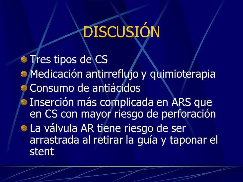 DISCUSIÓN Tres tipos de CS Medicación antirreflujo y quimioterapia Consumo de antiácidos Inserción más complicada en ARS que en CS con mayor riesgo de perforación La válvula AR tiene riesgo de ser arrastrada al retirar la guía y taponar el stent
