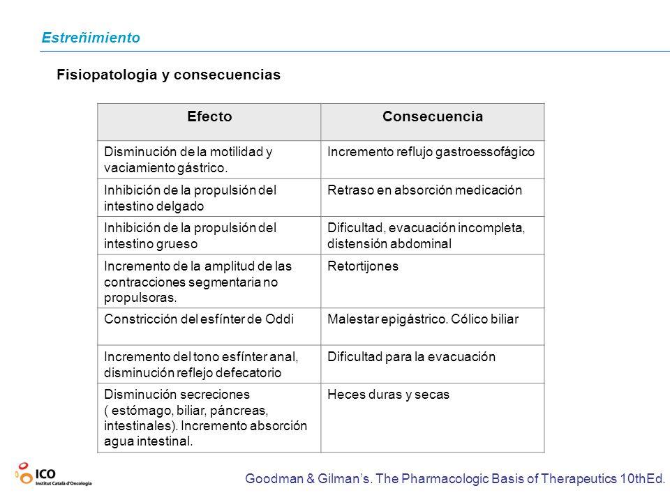 Estreñimiento Fisiopatologia y consecuencias EfectoConsecuencia Disminución de la motilidad y vaciamiento gástrico. Incremento reflujo gastroessofágic