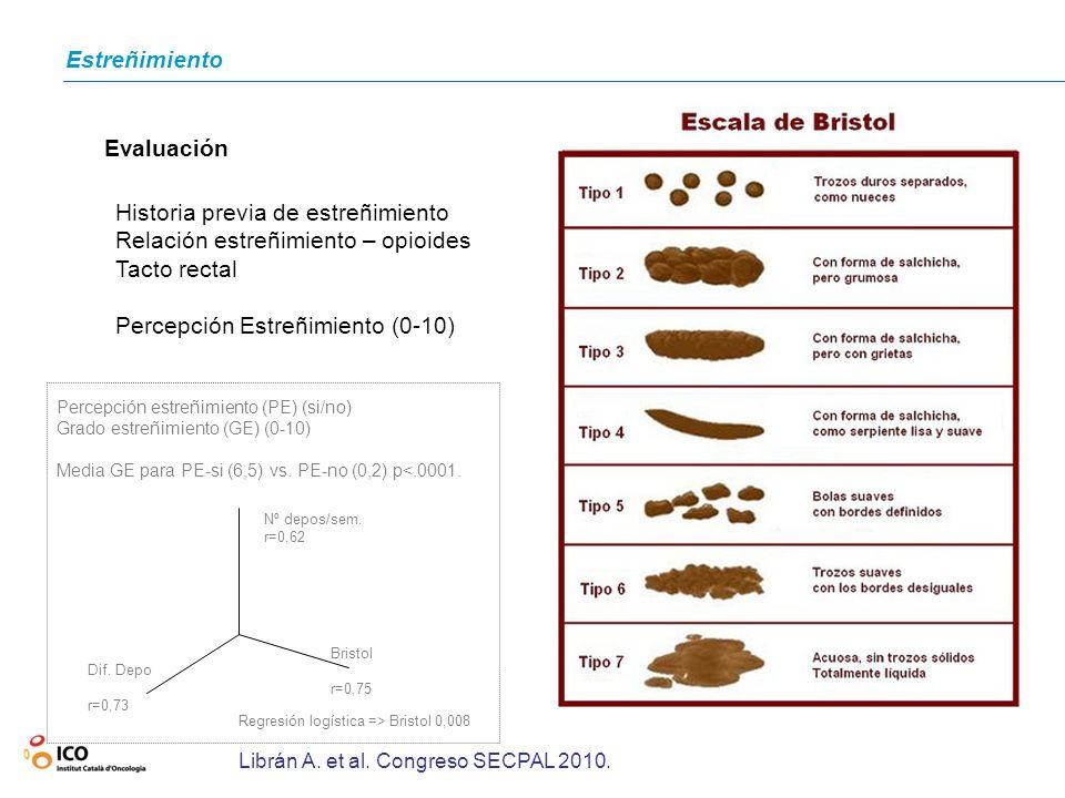 Estreñimiento Evaluación Historia previa de estreñimiento Relación estreñimiento – opioides Tacto rectal Percepción Estreñimiento (0-10) Percepción es